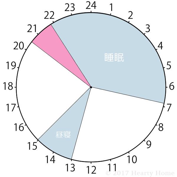 3歳 睡眠時間 タイムスケジュール